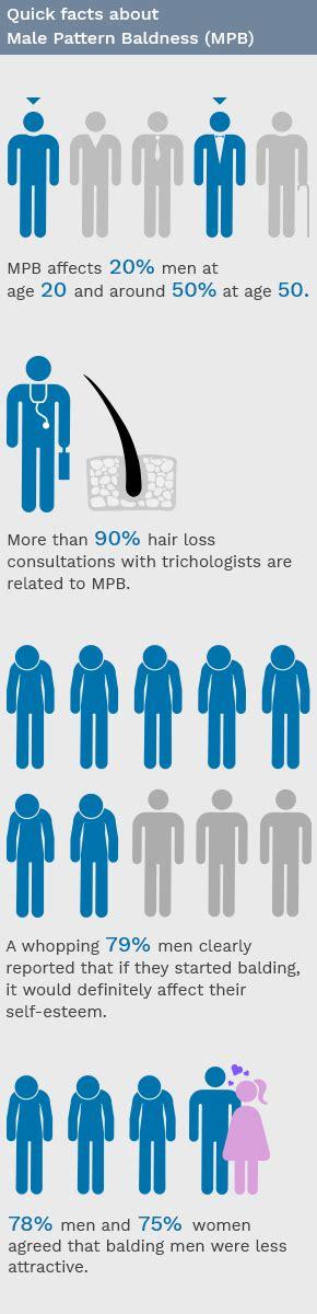 male pattern baldness name male pattern baldness hair loss in men dr batra s