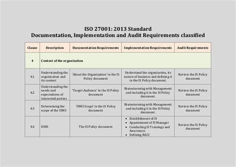 iso 27001 procedures template iso 27001 2013 standard
