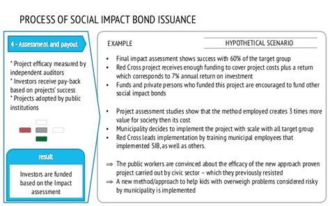 social impact assessment report template social kontrakt introduction