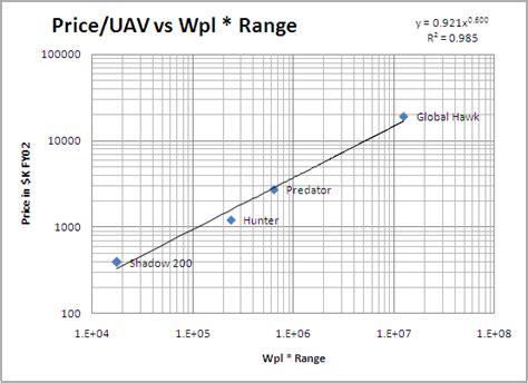 Uav Design Criteria | uav design guidelines