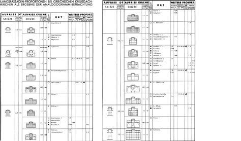 Architektur Fassade Begriffe by Ma 223 Und Proportionsanalyse Architektur Und Denkmalpflege