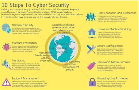 10 Steps To Cyber Security Network Security Diagrams Cyber Security Program Template