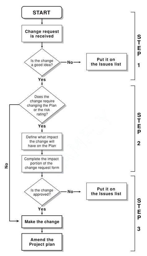 change flowchart 6 best images of change management flowchart change