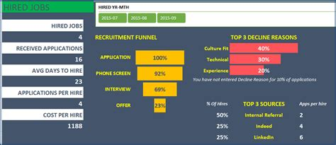 Recruitment Manager Excel Template V1 Support Page Archived Recruitment Dashboard Template
