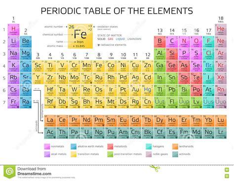 tavola periodica completa di tutto da stare mendeleev s periodic table of the elements stock