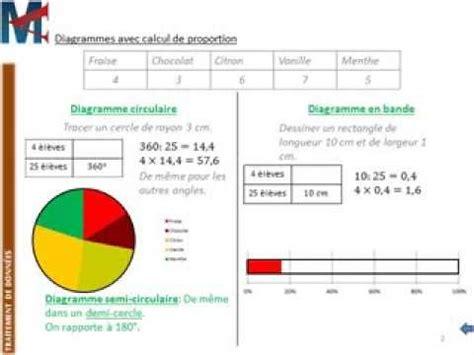 comment calculer un diagramme semi circulaire 5 232 me traitement de donnees diagrammes circulaire en