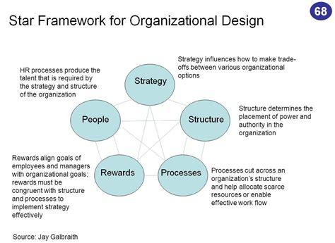 organizational design proposal galbraith organizational design framework of the
