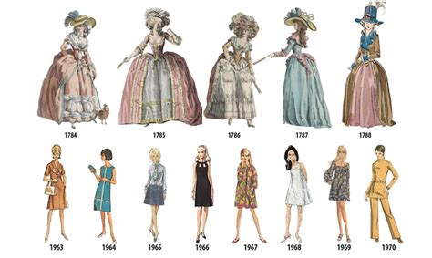 Fashion Design History | women s fashion history outlined in illustrated timeline