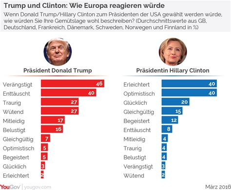 Ergebnis Us Wahl 2016 Aktueller - yougov us wahl europ 228 er w 252 rden mit gro 223 em abstand