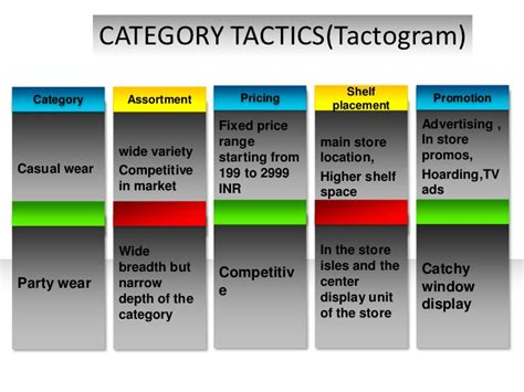 Category Management Ppt Category Management Plan Template