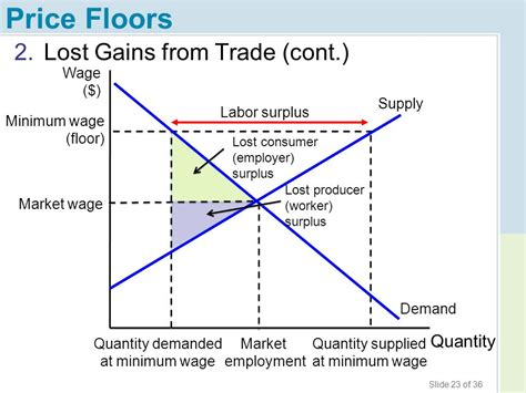 chapter 4 price ceilings and price floors ppt