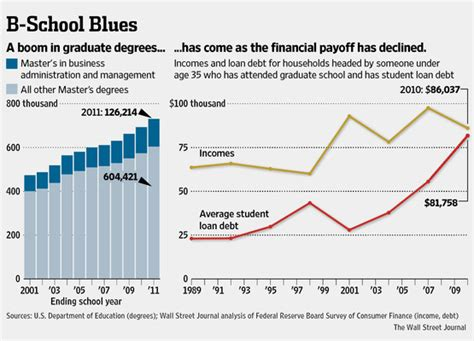 Average Income For Mba Graduates by Is An Mba A Big Waste Of Time And Money Financial Samurai