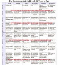 303 k3d217 development chart 0 16 years ccld nvq level 3
