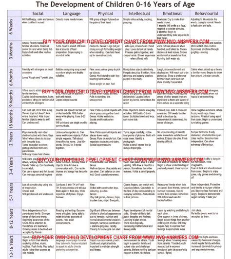 Developmental Milestones Table by Child Development Chart On Child Development Stages Child Development Activities