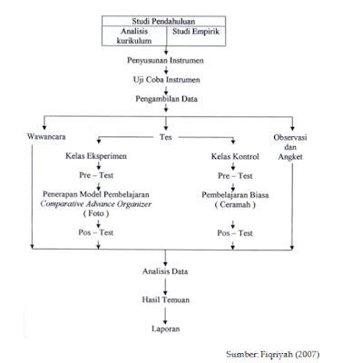 hakekat masalah penelitian bagaimana cara menemukan bagaimana merancang sebuah penelitian proposal