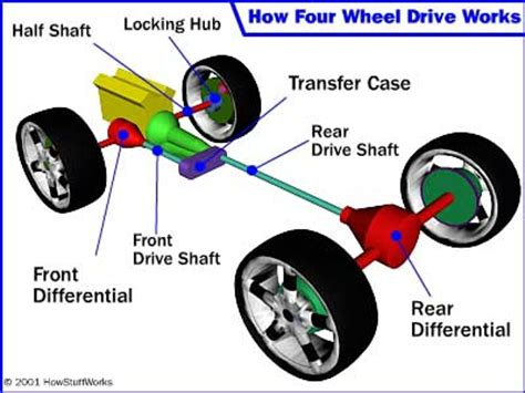 front wheel drive diagram four wheel drive differential howstuffworks