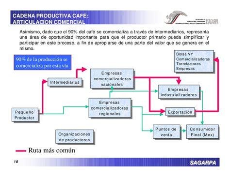 tipos de cadenas productivas en mexico las cadenas productivas agroalimentarias