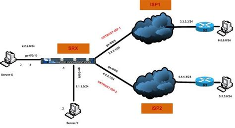 isp topology diagram juniper networks study access through two