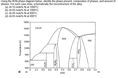 ni al phase diagram using the al ni phase diagram below identify the chegg
