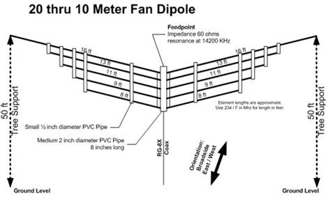 building  multi band hf dipole antenna