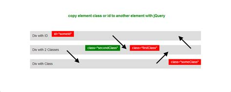 div element copy class or id to another html element with jquery