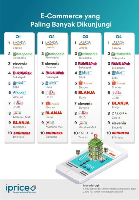 blogger yang paling banyak dikunjungi kpch kilas balik e commerce indonesia di tahun 2017