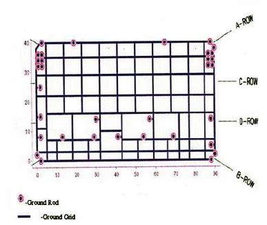 layout gardu induk pentanahan grid ezkhel energy