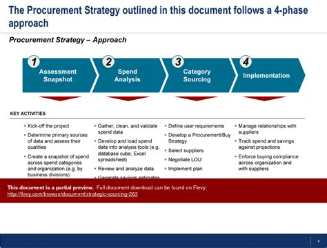 strategy document template powerpoint strategic sourcing powerpoint slideshow view