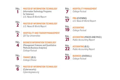 Evening Mba Programs Va by National Rankings Virginia Tech Business 18