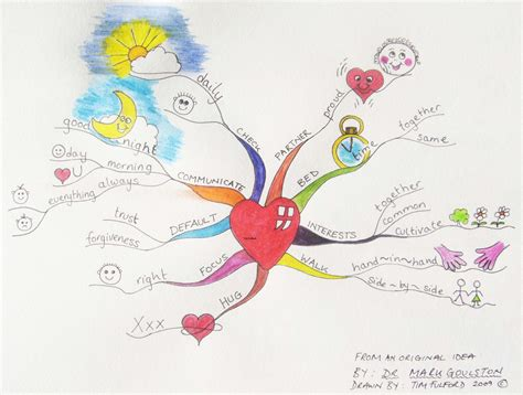 design art creative november 2009 mind mapping creative thinking