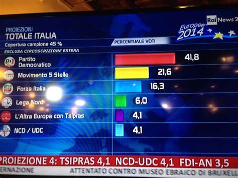 ministero interno elezioni europee 2014 risultati e reazioni delle elezioni europee 2014