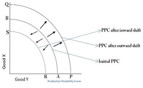ppc diagram a level non science business studies economics