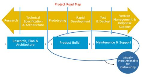 project road map product engineering software services outsourcing company