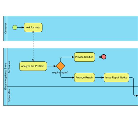 business process diagram sle epc diagram sle free engine image for user
