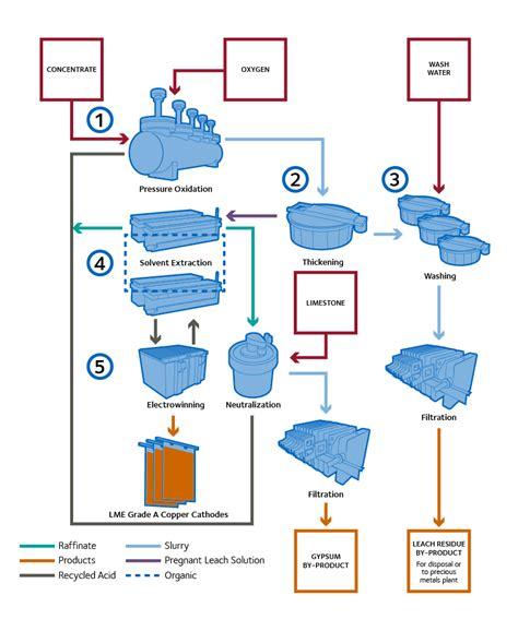 Cesl Process