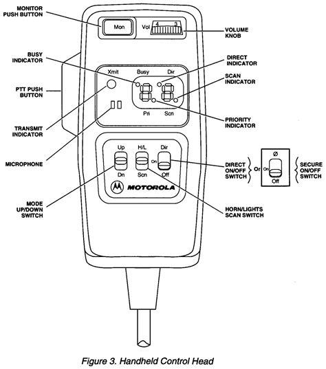 Motorola Apx 6500 Wiring Diagram 24h Schemes