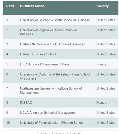 Best Mba Schools For International Students Usa by Which Is The Best Place To Study An Mba The Uk Or Us Quora