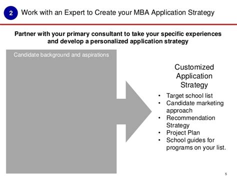 Mba Waitlist Strategy by Blackman Consulting Process Overview