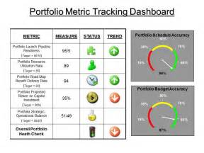 project metrics template visual project management dashboards think for a change