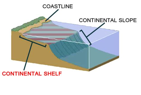 Continential Shelf by What Is The Commission On The Limits Of The Continental