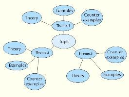 Spider Diagram For Essay Planning by Planning Structuring Your Essay Of Reading
