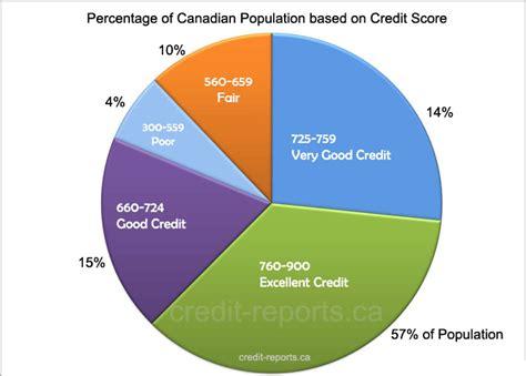Credit Score Formula Canada Credit Score Canada Free Credit Check Scores And Report Credit Reports Canada