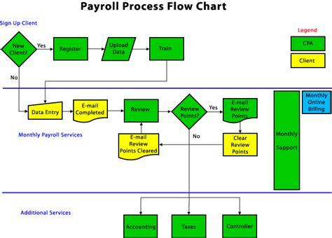 payroll processing flowchart flowchart of earthwears payroll cycle and related accounts