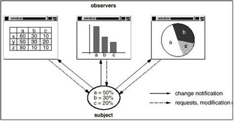 observer design pattern là gì arun manglick architect view observer design pattern