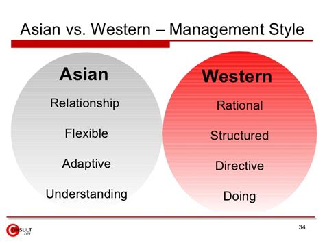management styles in different countries cross culture east west