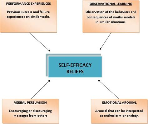 L Efficacy by 7 Self Efficacy And Social Cognitive Theories Psych 484