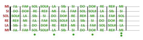 lettere corde chitarra lezioni di chitarra 1 le note sulla chitarra lezioni di