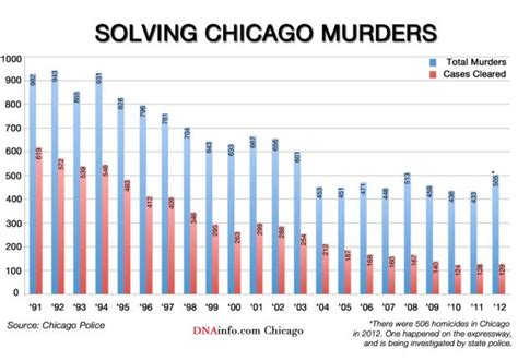 chicago murder rate 2012 chicago murder clearance rate worst in more than 2 decades