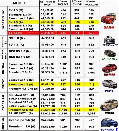 PROTON Cars by Proton Edar Melaka: Proton Price List 2014