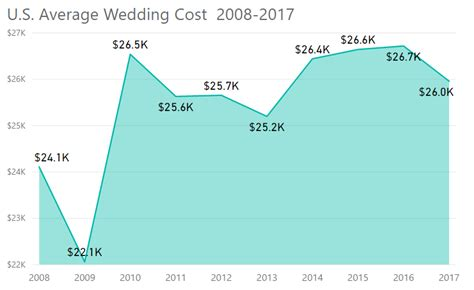 cost of the average wedding the wedding report wedding statistics and unbiased